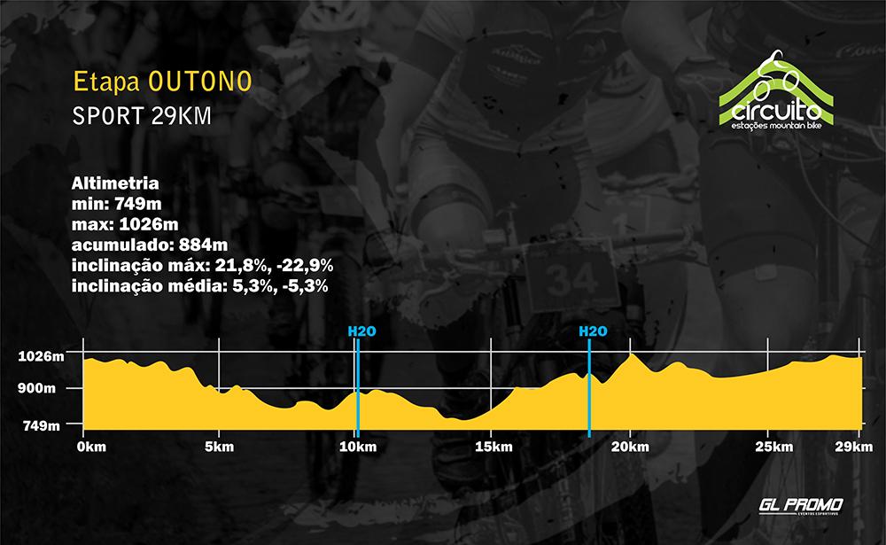 Percurso Circuito Estações MTB - etapa outono
