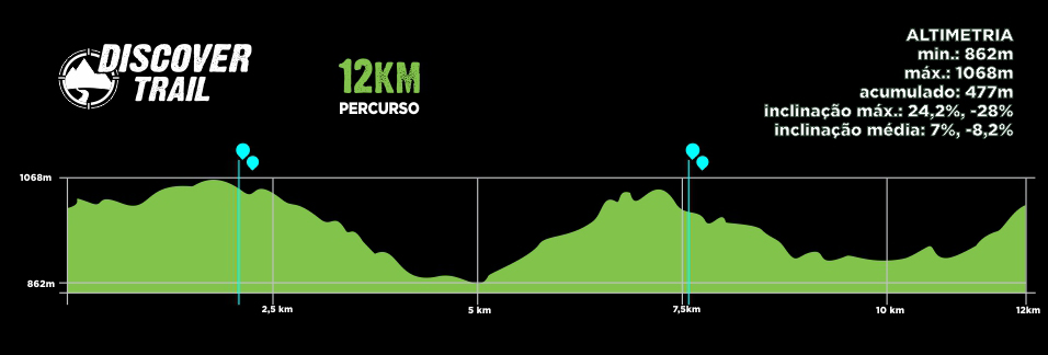 Descritivo Percurso 12km - Discover Trail - Palmeira 2019