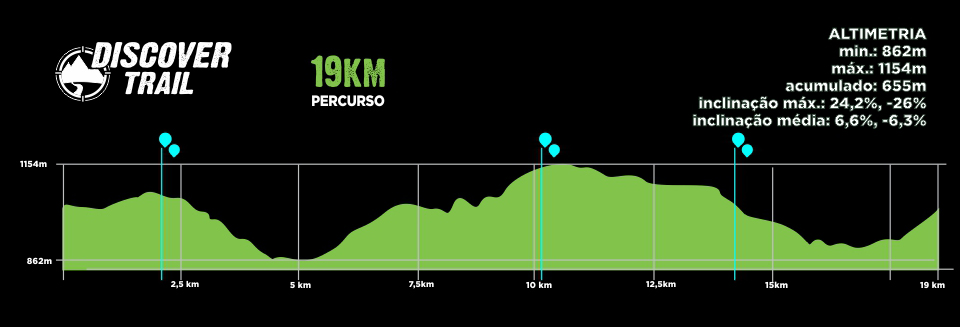 Descritivo Percurso 19km - Discover Trail - Palmeira 2019