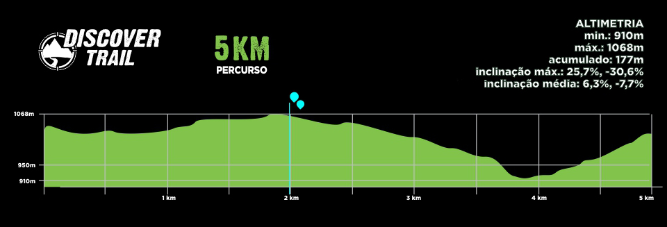 Descritivo Percurso 5km - Discover Trail - Palmeira 2019