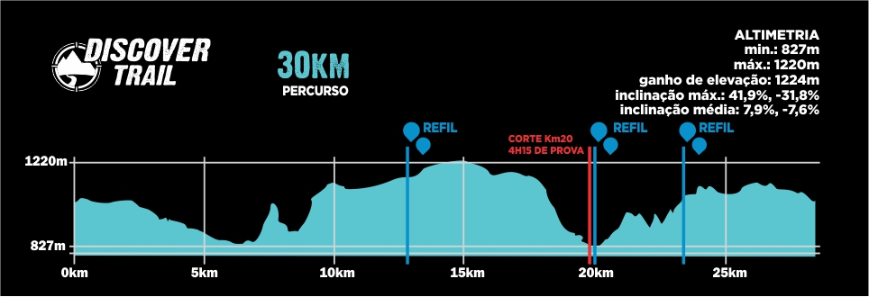 Descritivo do Percurso 30km - Discover Trail SLP 2019