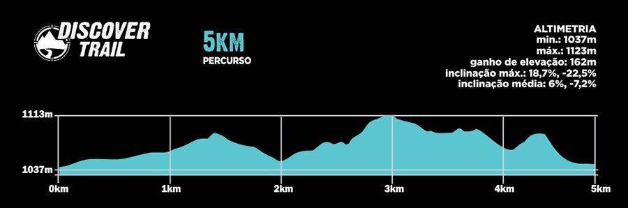 Descritivo do Percurso 5km - Discover Trail SLP 2019