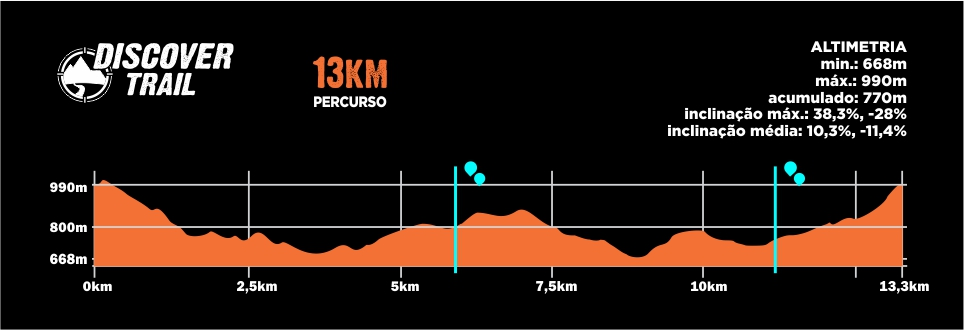 Descritivo do Percurso 13km - Discover Trail Bateias 2019