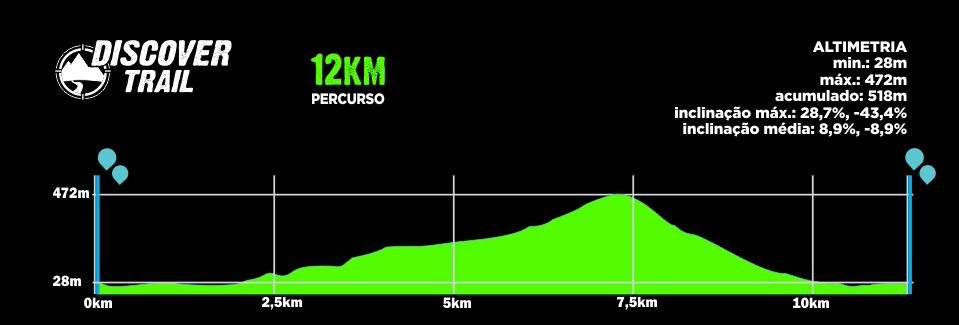 Descritivo do Percurso 12km - Discover Trail Morretes 2019