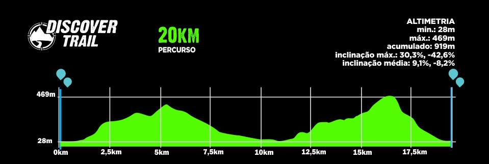 Descritivo do Percurso 20km - Discover Trail Morretes 2019