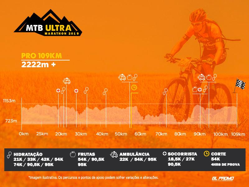 Percurso MTB Ultra Marathon