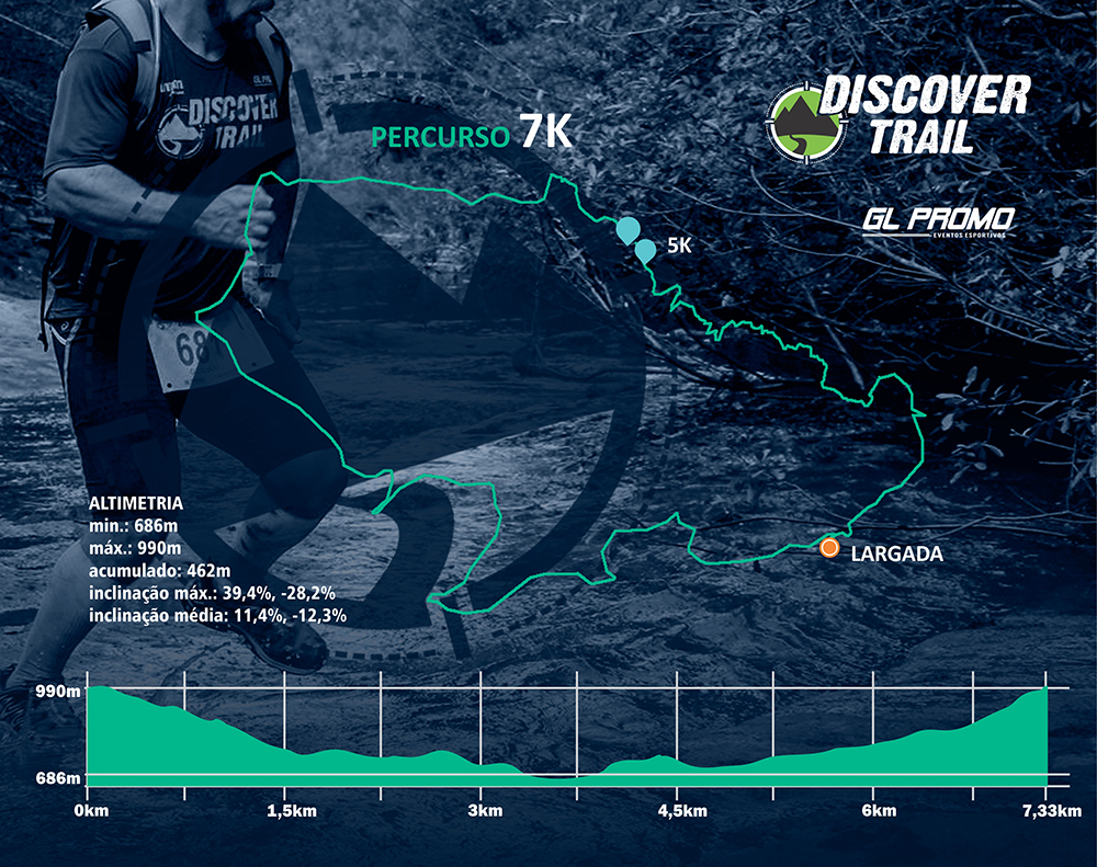 Percurso Discover Trail
